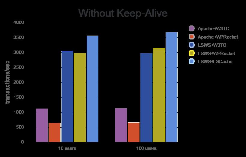 So sánh tốc độ LSWS với Apache